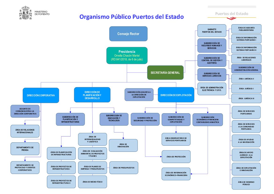 ESTRUCTURA LOGÍSTICA DE AMAZON EN ESPAÑA