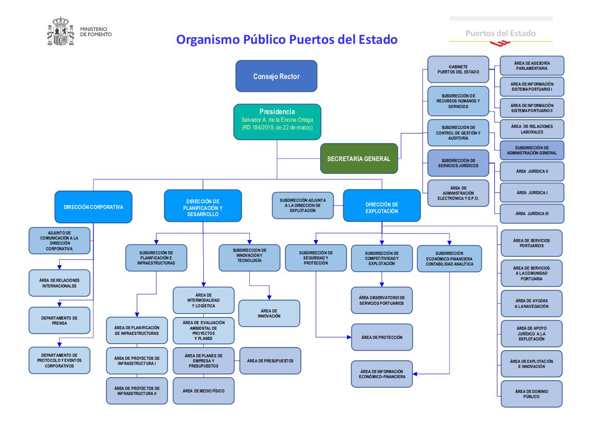 Organigrama Puertos Es